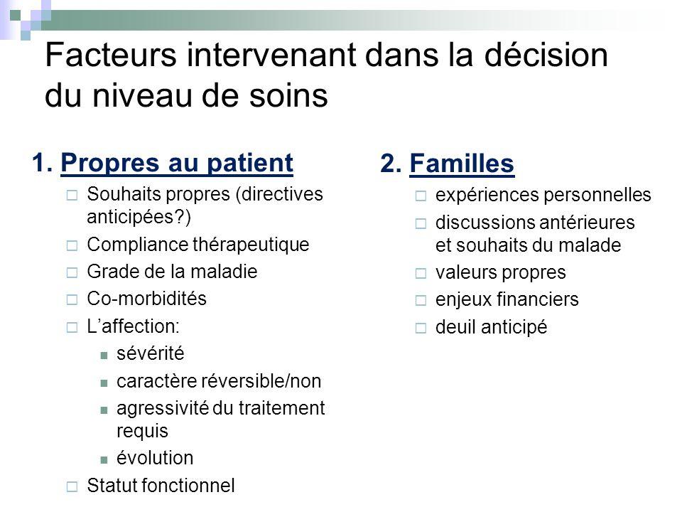 Facteurs intervenant dans la décision du niveau de soins 1. Propres au patient Souhaits propres (directives anticipées?) Compliance thérapeutique Grad
