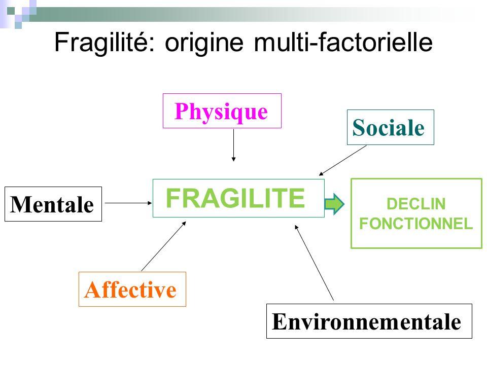 Fragilité: origine multi-factorielle FRAGILITE Physique Mentale Affective Sociale Environnementale DECLIN FONCTIONNEL