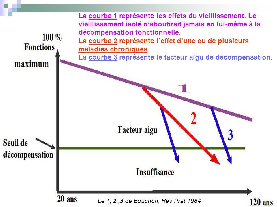 La courbe 1 représente les effets du vieillissement. Le vieillissement isolé naboutirait jamais en lui-même à la décompensation fonctionnelle. La cour