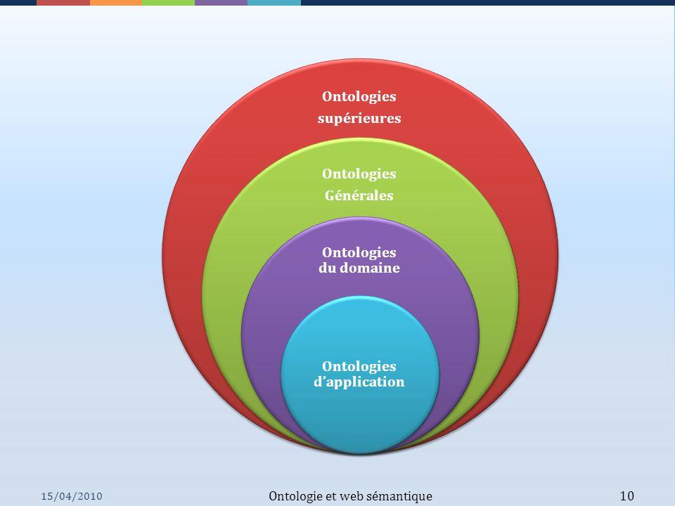 Ontologie et web sémantique 10 Ontologies supérieures Ontologies Générales Ontologies du domaine Ontologies dapplication 15/04/2010