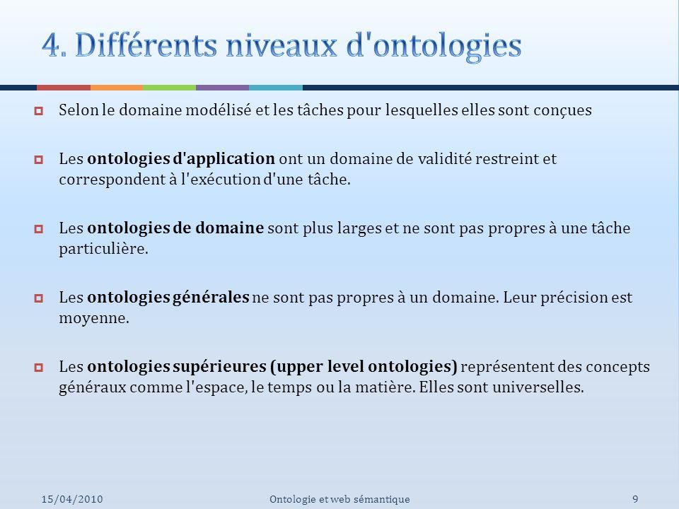 Selon le domaine modélisé et les tâches pour lesquelles elles sont conçues Les ontologies d'application ont un domaine de validité restreint et corres
