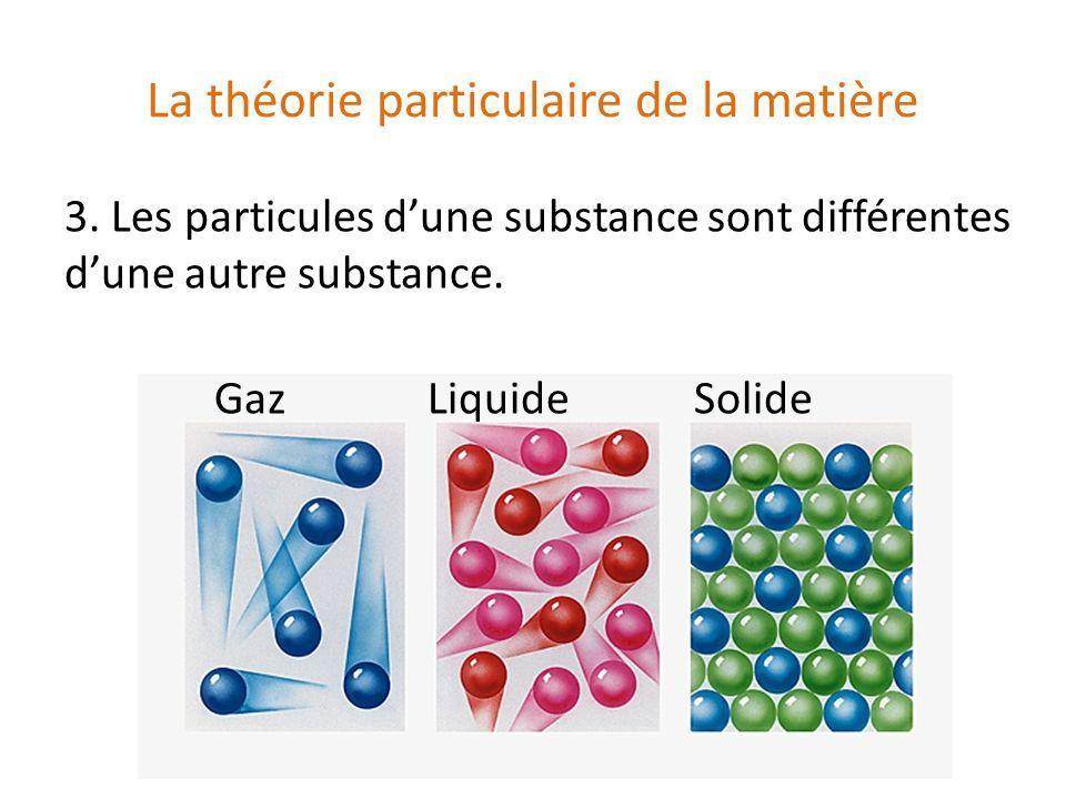 La théorie particulaire de la matière 3. Les particules dune substance sont différentes dune autre substance. Gaz Liquide Solide