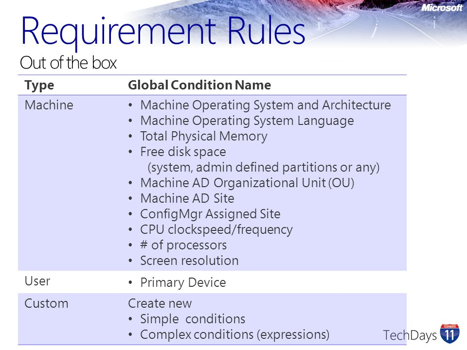 Requirement Rules Out of the box TypeGlobal Condition Name Machine Machine Operating System and Architecture Machine Operating System Language Total P