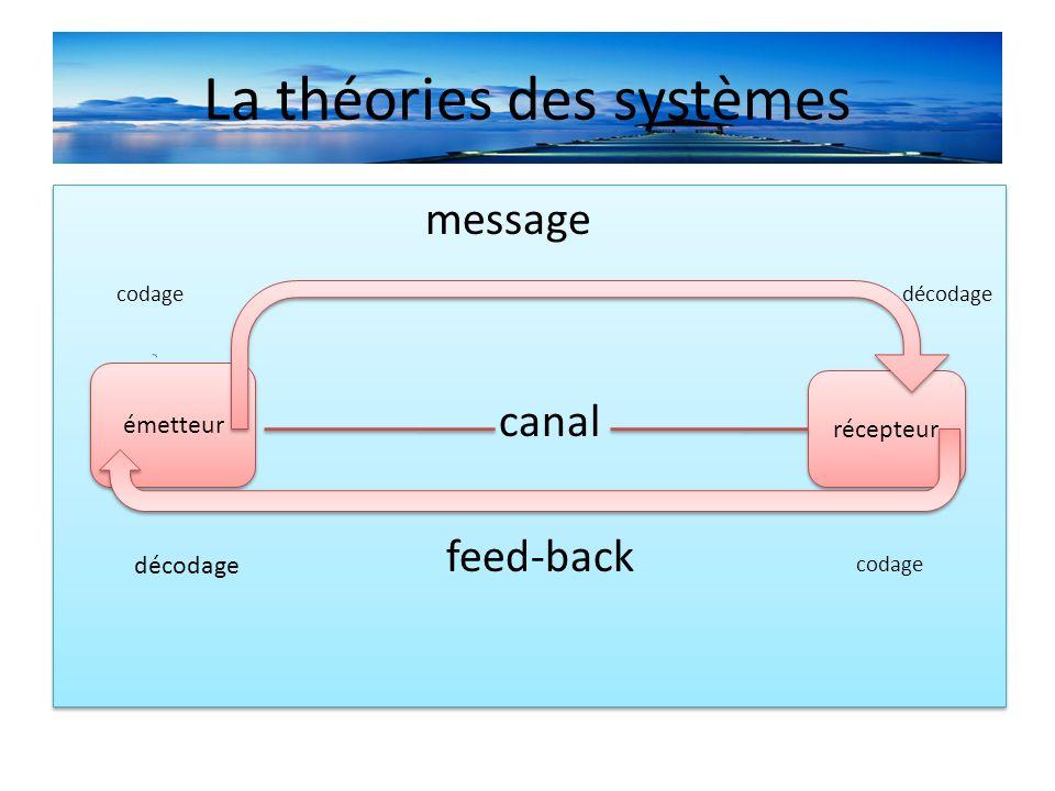 La théories des systèmes message codage décodage canal feed-back codage message codage décodage canal feed-back codage émetteur récepteur décodage