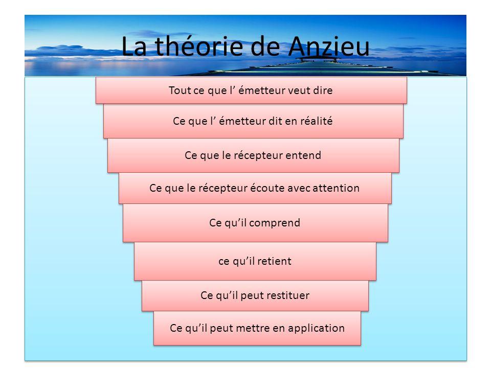 La théorie de Anzieu Ce que l émetteur dit en réalité Ce que le récepteur entend Ce que le récepteur écoute avec attention Ce quil comprend ce quil retient Ce quil peut restituer Ce quil peut mettre en application Tout ce que l émetteur veut dire
