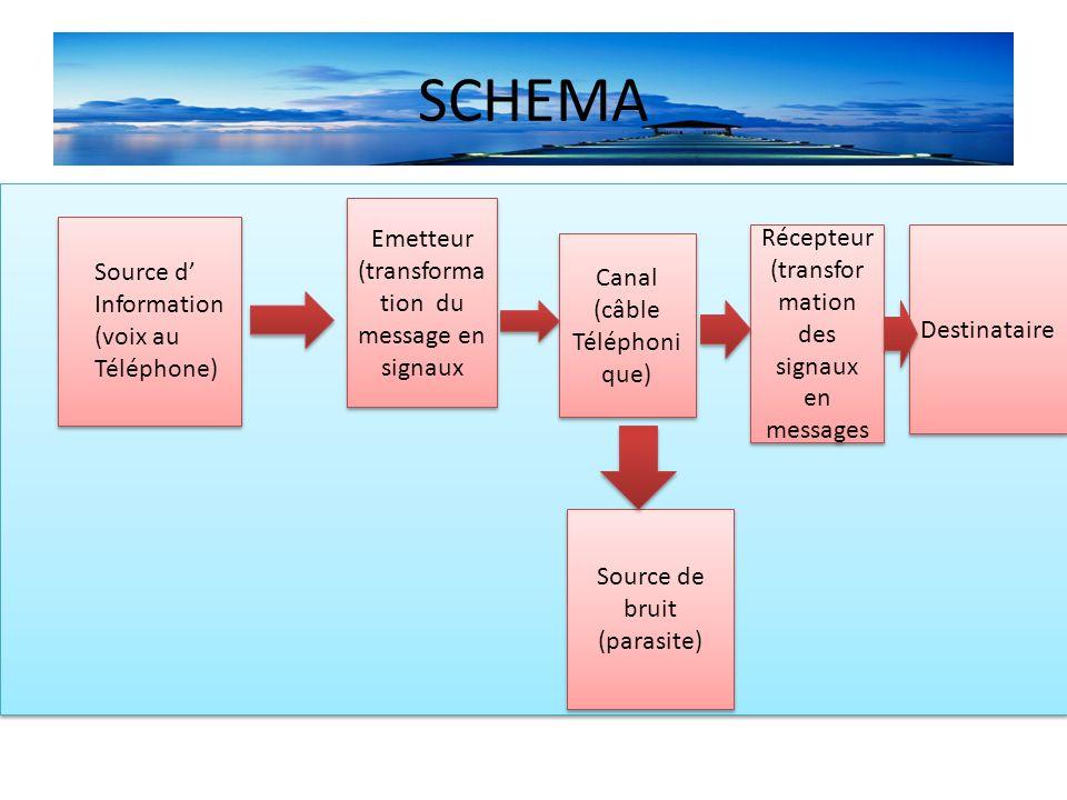 La cybernétique Des chercheurs en sciences humaines, influencés par les travaux de Wiener(1864- 1964)réduisent la théorie de Shannon à émetteur –récepteur, à des canaux(langage, corps…).