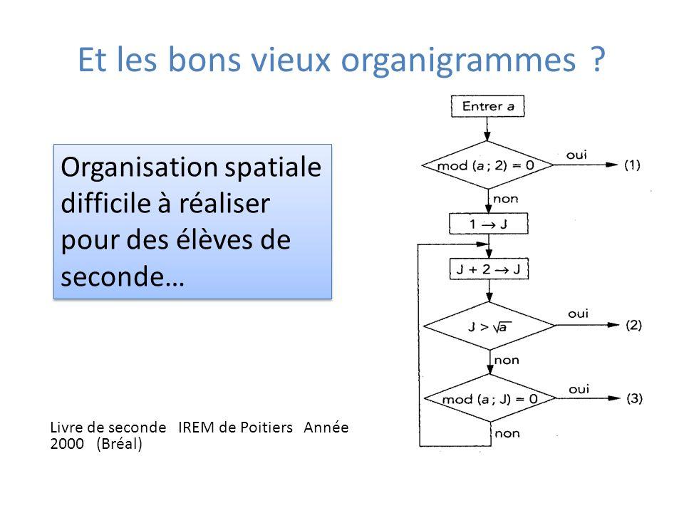 Une progression possible Définition dun algorithme, introduction dun langage (un peu…) symbolique Instructions simples (entrée, sortie, affectation) Structure alternative : « Si ….