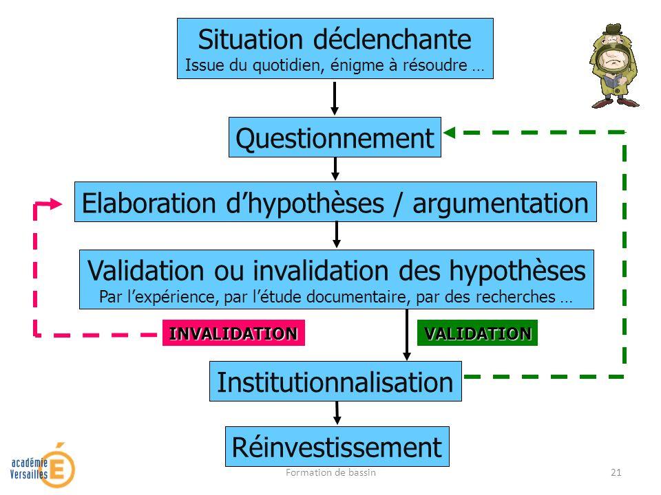 Elaboration dhypothèses / argumentation Situation déclenchante Issue du quotidien, énigme à résoudre … Questionnement RéinvestissementValidation ou in