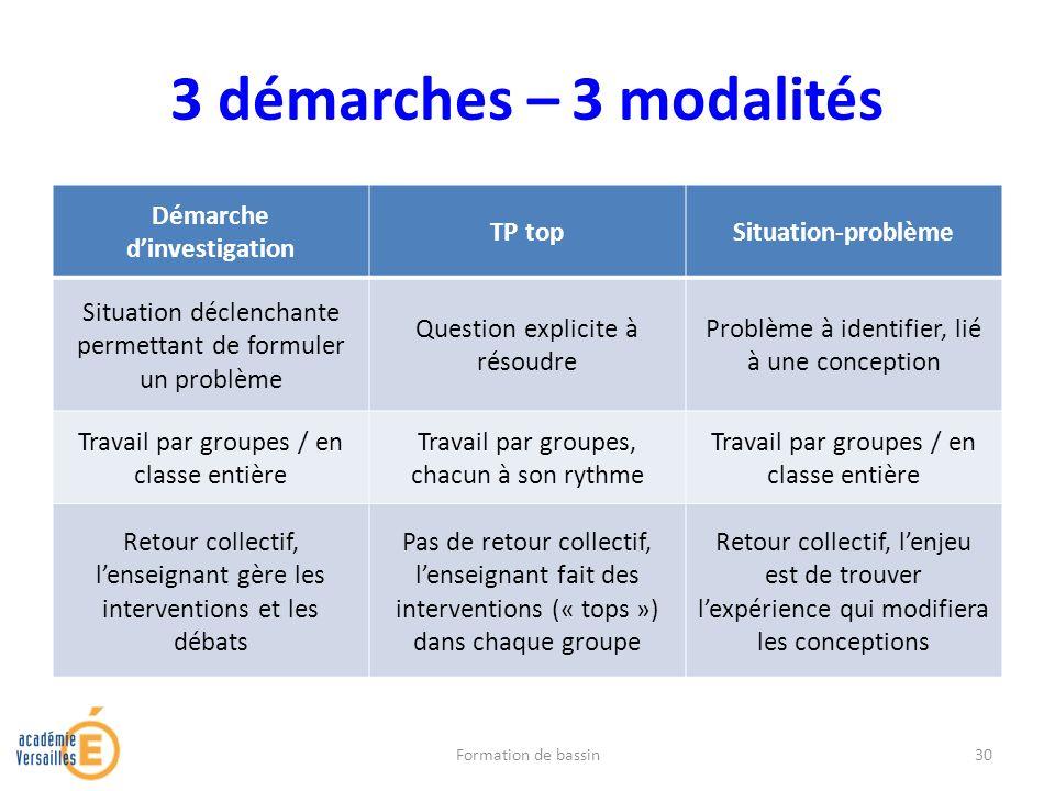 3 démarches – 3 modalités Démarche dinvestigation TP topSituation-problème Situation déclenchante permettant de formuler un problème Question explicit