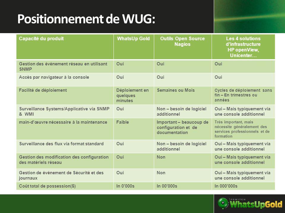 Positionnement de WUG: Capacité du produitWhatsUp GoldOutils Open Source Nagios Les 4 solutions dinfrastructure HP openView, Unicenter… Gestion des év