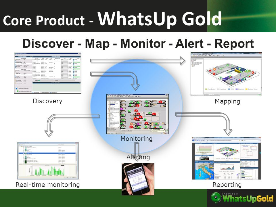 Positionnement de WUG: Capacité du produitWhatsUp GoldOutils Open Source Nagios Les 4 solutions dinfrastructure HP openView, Unicenter… Gestion des événement réseau en utilisant SNMP Oui Accès par navigateur à la consoleOui Facilité de déploiementDéploiement en quelques minutes Semaines ou Mois Cycles de déploiement sans fin – En trimestres ou années Surveillance Systems/Applicative via SNMP & WMI OuiNon – besoin de logiciel additionnel Oui – Mais typiquement via une console additionnel main-d œuvre nécessaire à la maintenanceFaibleImportant – beaucoup de configuration et de documentation Très important, mais nécessite généralement des services professionnels et de formation Surveillance des flux via format standardOuiNon – besoin de logiciel additionnel Oui – Mais typiquement via une console additionnel Gestion des modification des configuration des matériels réseau OuiNonOui – Mais typiquement via une console additionnel Gestion de événement de Sécurité et des journaux OuiNonOui – Mais typiquement via une console additionnel Coût total de possession($)In 0000sIn 00000sIn 000000s