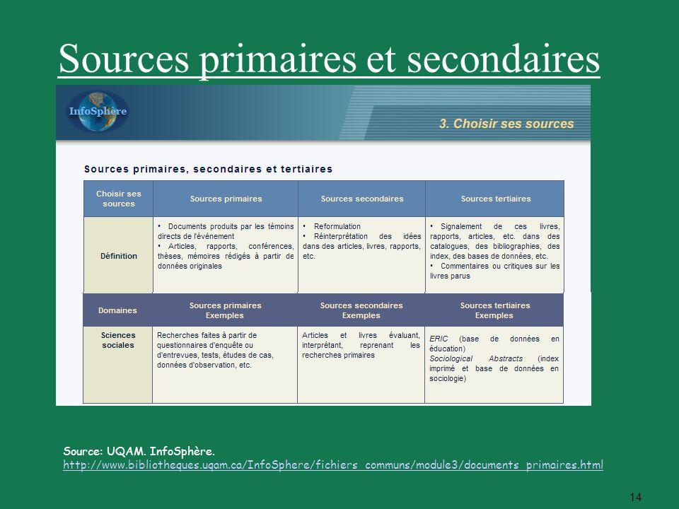 14 Sources primaires et secondaires Source: UQAM. InfoSphère. http://www.bibliotheques.uqam.ca/InfoSphere/fichiers_communs/module3/documents_primaires