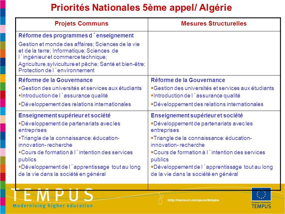 Priorités Nationales 5ème appel/ Algérie http://eacea.ec.europa.eu/tempus Projets CommunsMesures Structurelles Réforme des programmes d´enseignement Gestion et monde des affaires; Sciences de la vie et de la terre; Informatique; Sciences de l´ingénieur et commerce technique; Agriculture,sylviculture et pêche; Santé et bien-être; Protection de l´environnement Réforme de la Gouvernance Gestion des universités et services aux étudiants Introduction de l´assurance qualité Développement des relations internationales Réforme de la Gouvernance Gestion des universités et services aux étudiants Introduction de l´assurance qualité Développement des relations internationales Enseignement supérieur et société Développement de partenariats avec les entreprises Triangle de la connaissance: éducation- innovation- recherche Cours de formation à l´intention des services publics Développement de l´apprentissage tout au long de la vie dans la société en général Enseignement supérieur et société Développement de partenariats avec les entreprises Triangle de la connaissance: éducation- innovation- recherche Cours de formation à l´intention des services publics Développement de l´apprentissage tout au long de la vie dans la société en général