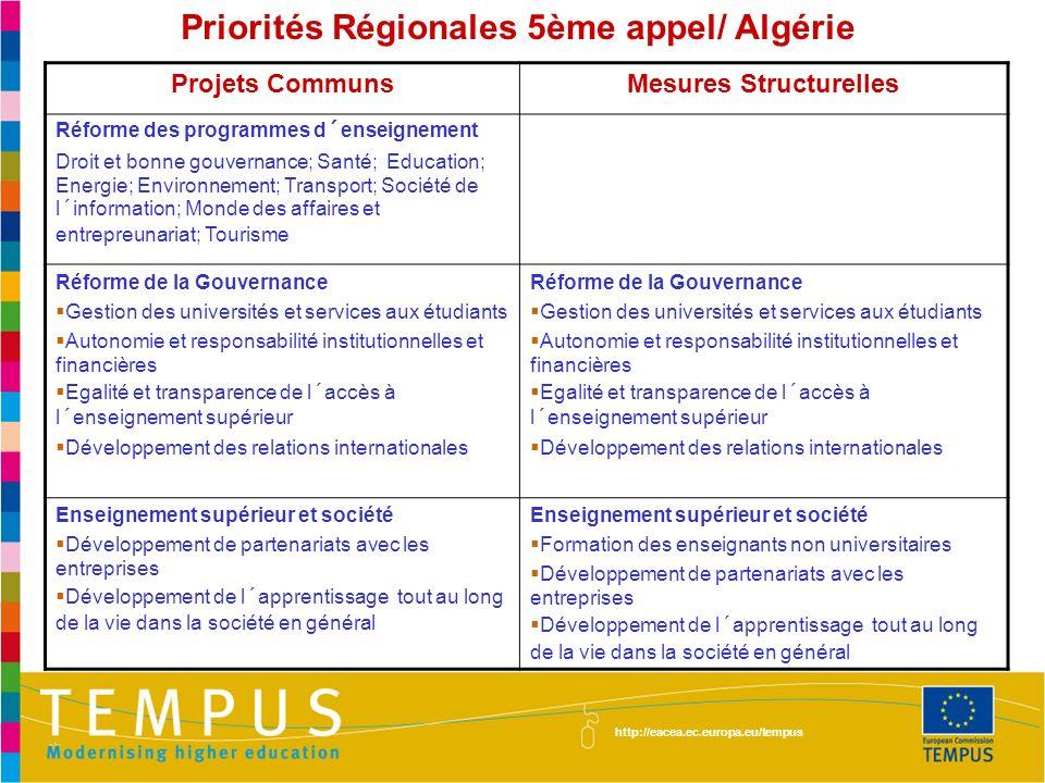 Priorités Régionales 5ème appel/ Algérie http://eacea.ec.europa.eu/tempus Projets CommunsMesures Structurelles Réforme des programmes d´enseignement Droit et bonne gouvernance; Santé; Education; Energie; Environnement; Transport; Société de l´information; Monde des affaires et entrepreunariat; Tourisme Réforme de la Gouvernance Gestion des universités et services aux étudiants Autonomie et responsabilité institutionnelles et financières Egalité et transparence de l´accès à l´enseignement supérieur Développement des relations internationales Réforme de la Gouvernance Gestion des universités et services aux étudiants Autonomie et responsabilité institutionnelles et financières Egalité et transparence de l´accès à l´enseignement supérieur Développement des relations internationales Enseignement supérieur et société Développement de partenariats avec les entreprises Développement de l´apprentissage tout au long de la vie dans la société en général Enseignement supérieur et société Formation des enseignants non universitaires Développement de partenariats avec les entreprises Développement de l´apprentissage tout au long de la vie dans la société en général