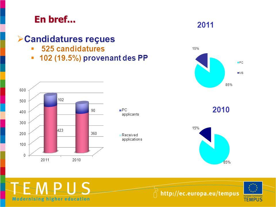 En bref... 2011 2010 Candidatures reçues 525 candidatures 102 (19.5%) provenant des PP