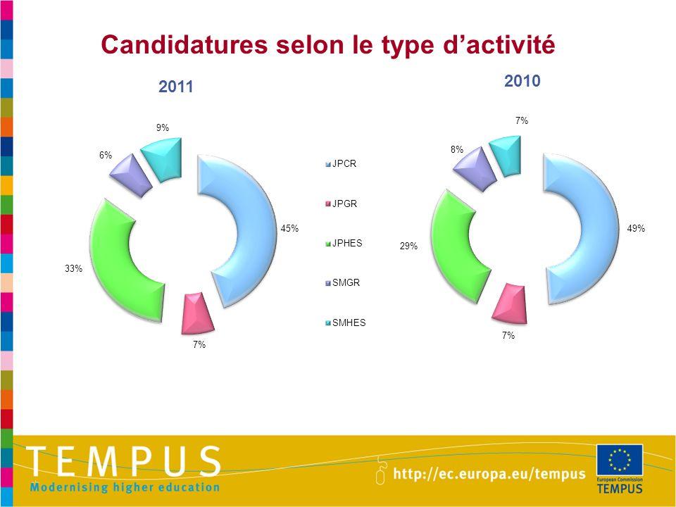 Candidatures selon le type dactivité 2011 2010