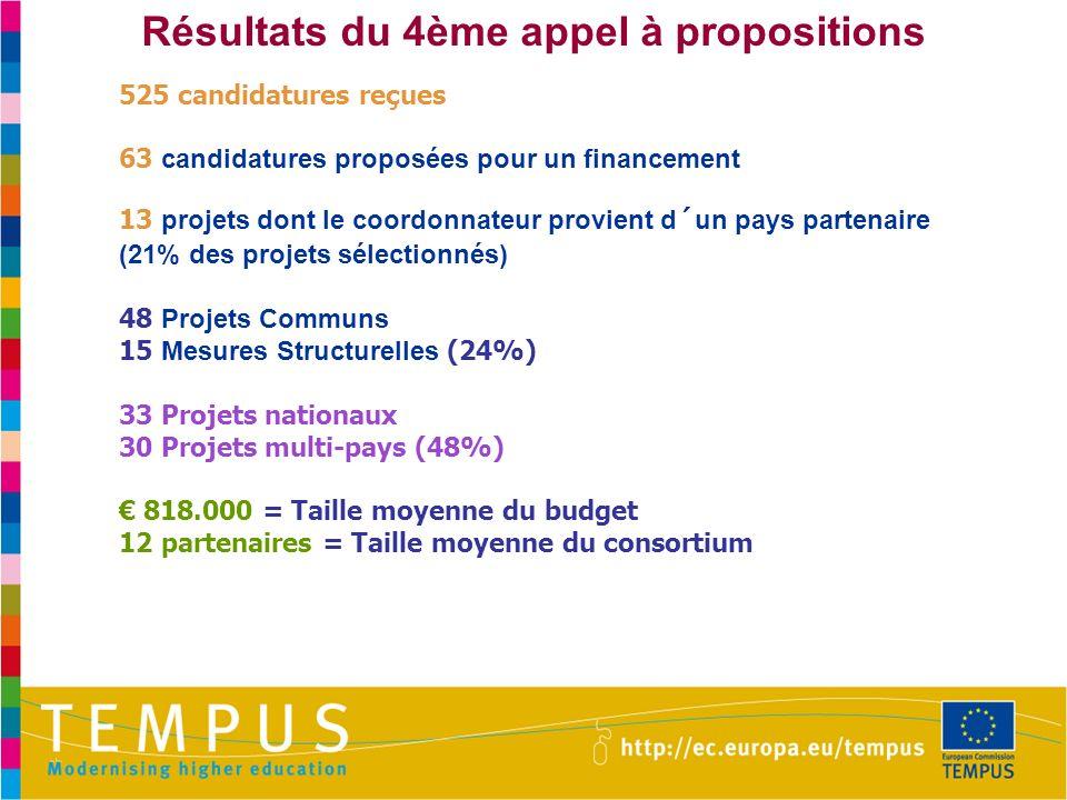 Résultats du 4ème appel à propositions 525 candidatures reçues 63 candidatures proposées pour un financement 13 projets dont le coordonnateur provient d´un pays partenaire (21% des projets sélectionnés) 48 Projets Communs 15 Mesures Structurelles (24%) 33 Projets nationaux 30 Projets multi-pays (48%) 818.000 = Taille moyenne du budget 12 partenaires = Taille moyenne du consortium