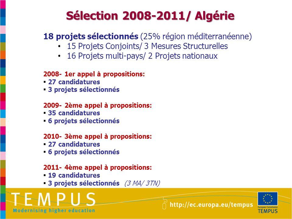 Sélection 2008-2011/ Algérie 18 projets sélectionnés (25% région méditerranéenne) 15 Projets Conjoints/ 3 Mesures Structurelles 16 Projets multi-pays/ 2 Projets nationaux 2008- 1er appel à propositions: 27 candidatures 3 projets sélectionnés 2009- 2ème appel à propositions: 35 candidatures 6 projets sélectionnés 2010- 3ème appel à propositions: 27 candidatures 6 projets sélectionnés 2011- 4ème appel à propositions: 19 candidatures 3 projets sélectionnés (3 MA/ 3TN)
