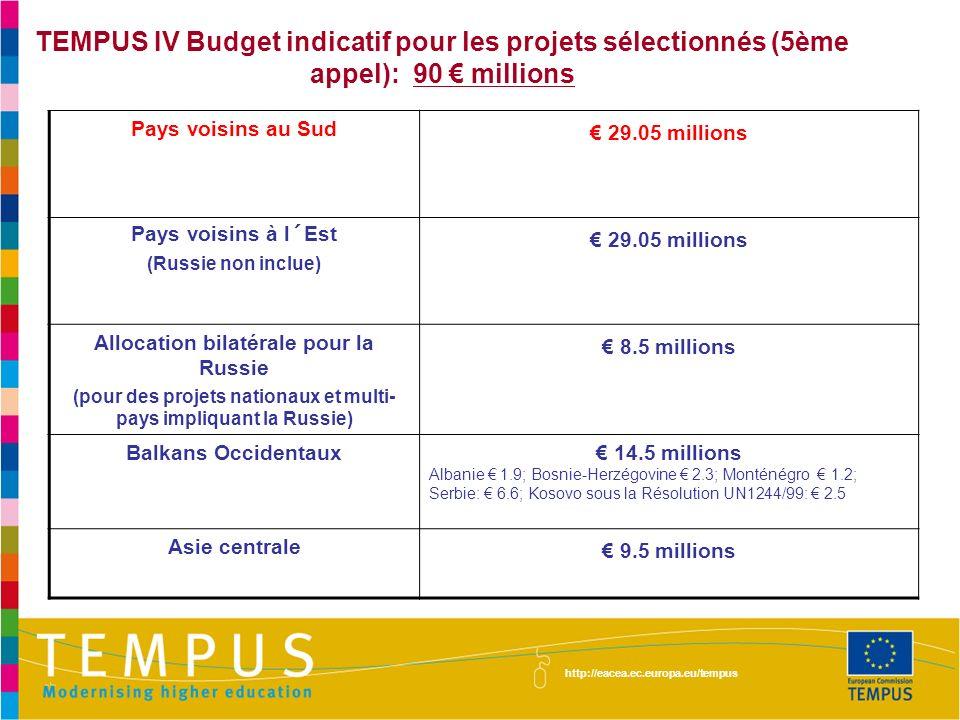 TEMPUS IV Budget indicatif pour les projets sélectionnés (5ème appel): 90 millions http://eacea.ec.europa.eu/tempus Pays voisins au Sud 29.05 millions Pays voisins à l´Est (Russie non inclue) 29.05 millions Allocation bilatérale pour la Russie (pour des projets nationaux et multi- pays impliquant la Russie) 8.5 millions Balkans Occidentaux 14.5 millions Albanie 1.9; Bosnie-Herzégovine 2.3; Monténégro 1.2; Serbie: 6.6; Kosovo sous la Résolution UN1244/99: 2.5 Asie centrale 9.5 millions