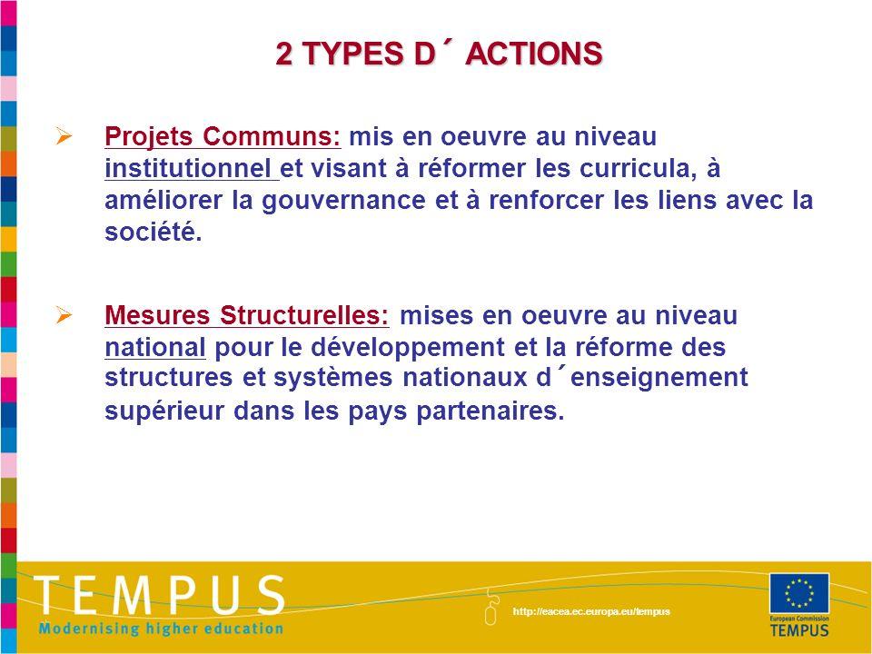 2 TYPES D´ ACTIONS Projets Communs: mis en oeuvre au niveau institutionnel et visant à réformer les curricula, à améliorer la gouvernance et à renforcer les liens avec la société.