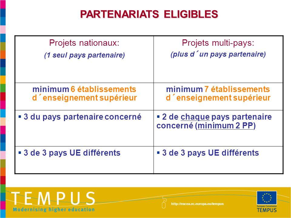 PARTENARIATS ELIGIBLES http://eacea.ec.europa.eu/tempus Projets nationaux: (1 seul pays partenaire) Projets multi-pays: (plus d´un pays partenaire) minimum 6 établissements d´enseignement supérieur minimum 7 établissements d´enseignement supérieur 3 du pays partenaire concerné 2 de chaque pays partenaire concerné (minimum 2 PP) 3 de 3 pays UE différents