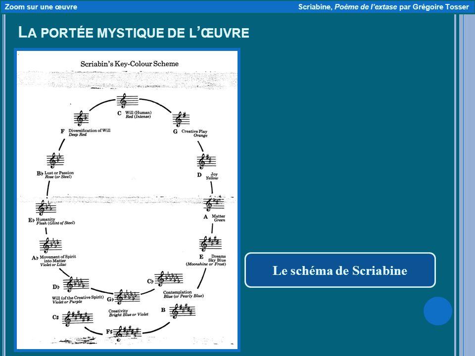 L A PORTÉE MYSTIQUE DE L ŒUVRE Le schéma de Scriabine Zoom sur une œuvre Scriabine, Poème de lextase par Grégoire Tosser