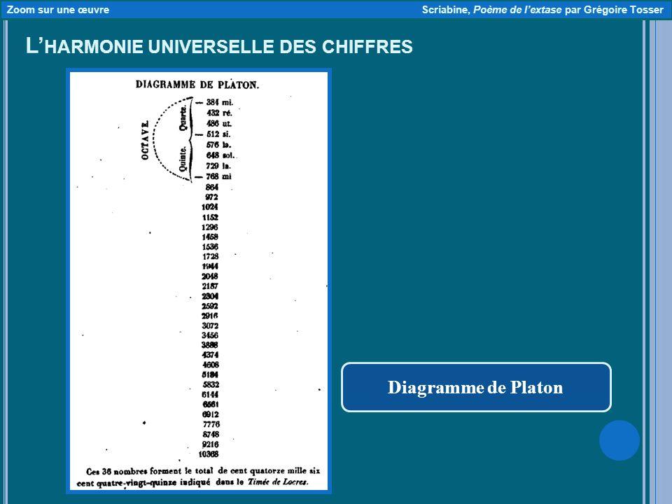 L HARMONIE UNIVERSELLE DES CHIFFRES Diagramme de Platon Zoom sur une œuvre Scriabine, Poème de lextase par Grégoire Tosser