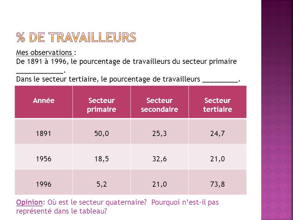 Mes observations : De 1891 à 1996, le pourcentage de travailleurs du secteur primaire ____________.