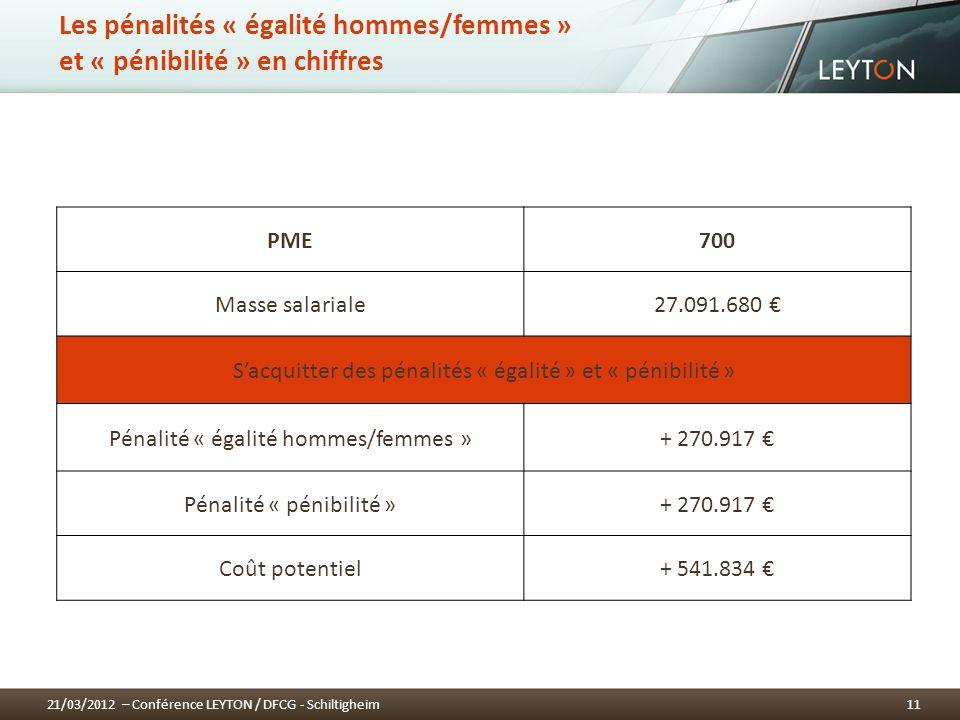 Les pénalités « égalité hommes/femmes » et « pénibilité » en chiffres PME700 Masse salariale27.091.680 Sacquitter des pénalités « égalité » et « pénibilité » Pénalité « égalité hommes/femmes »+ 270.917 Pénalité « pénibilité »+ 270.917 Coût potentiel+ 541.834 1121/03/2012 – Conférence LEYTON / DFCG - Schiltigheim