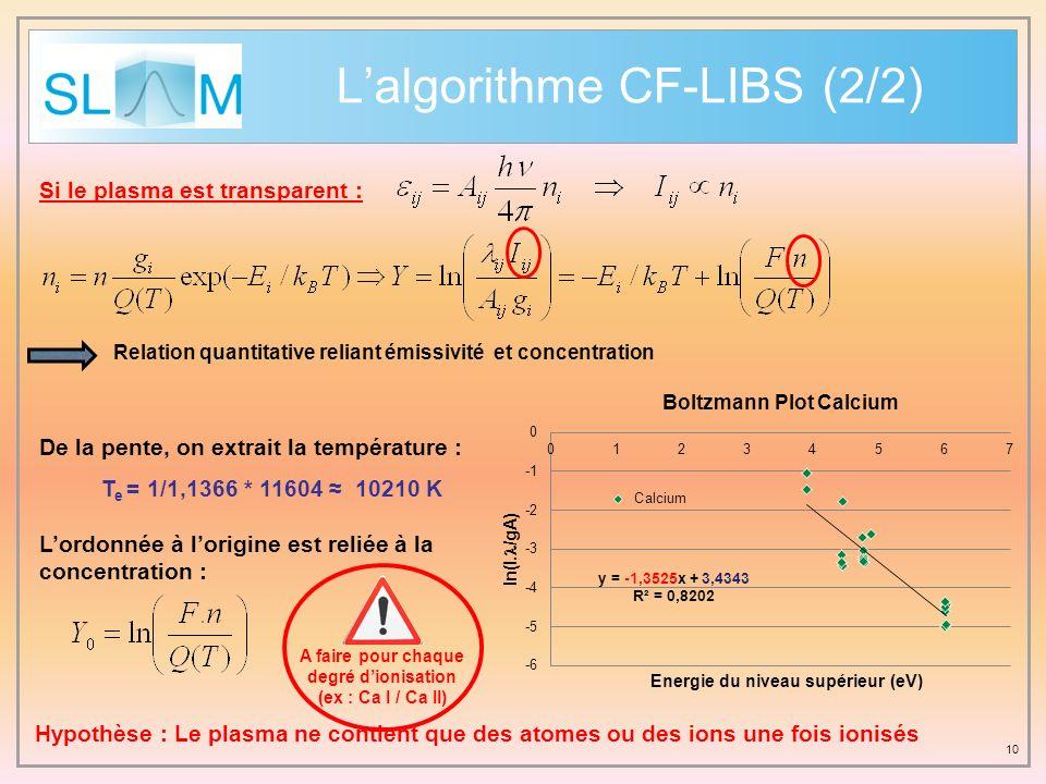 Lalgorithme CF-LIBS (2/2) 10 Si le plasma est transparent : Relation quantitative reliant émissivité et concentration De la pente, on extrait la tempé
