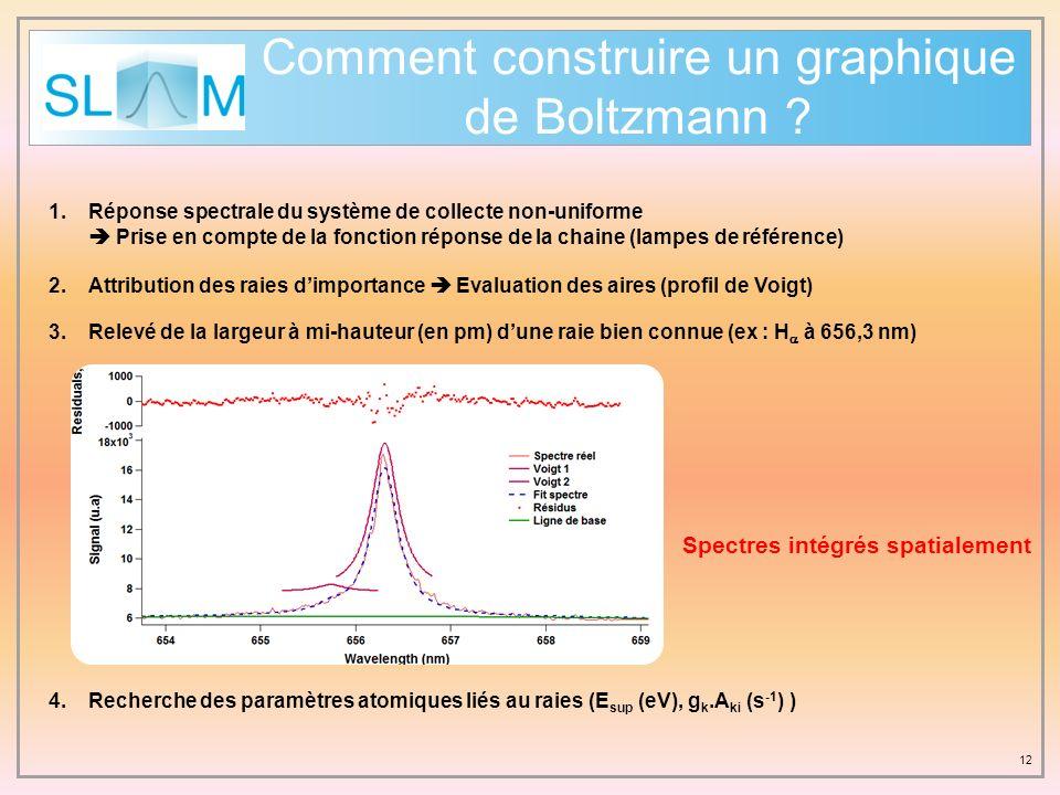 Comment construire un graphique de Boltzmann ? 12 1.Réponse spectrale du système de collecte non-uniforme Prise en compte de la fonction réponse de la