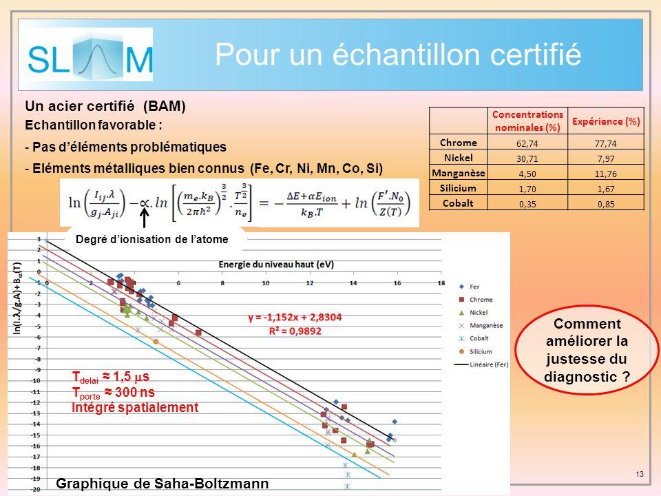 13 Pour un échantillon certifié Un acier certifié (BAM) T delai 1,5 s T porte 300 ns Intégré spatialement Concentrations nominales (%) Expérience (%)