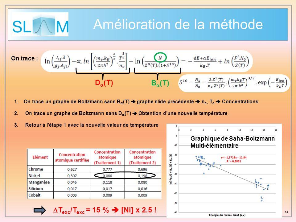 14 Amélioration de la méthode On trace : D (T) B (T) 1. On trace un graphe de Boltzmann sans B (T) graphe slide précédente n e, T e Concentrations 2.O