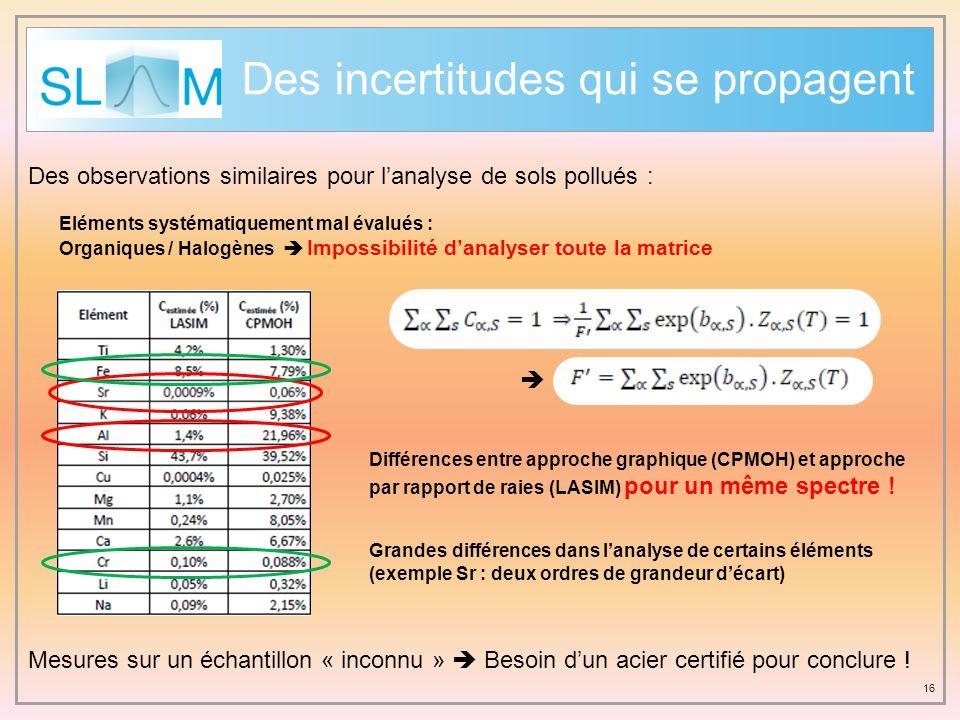 Des incertitudes qui se propagent 16 Des observations similaires pour lanalyse de sols pollués : Grandes différences dans lanalyse de certains élément