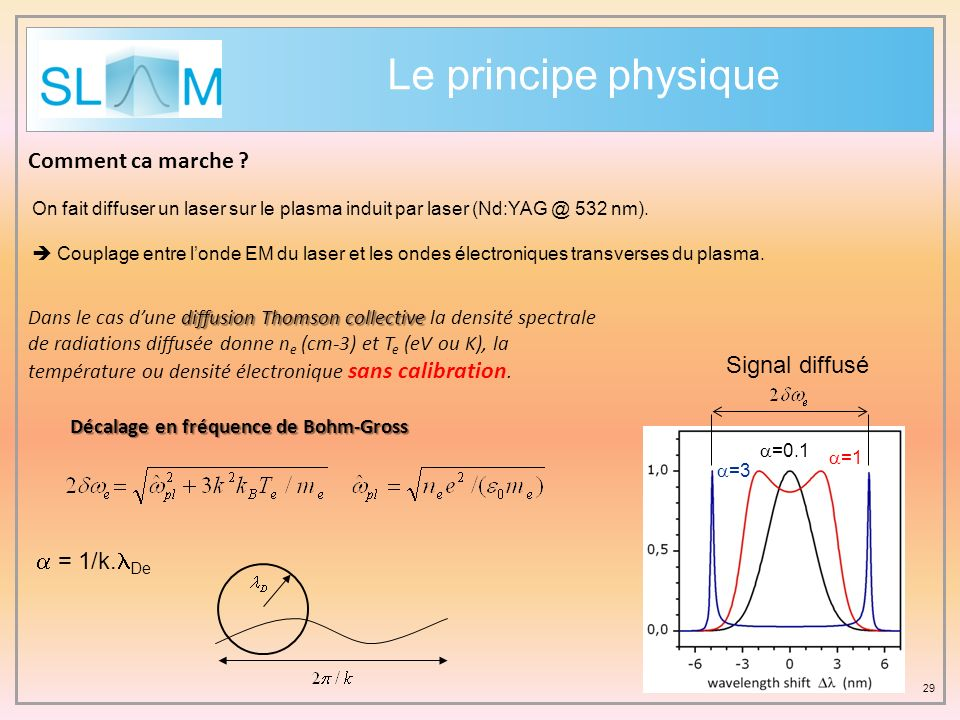 29 diffusion Thomson collective Dans le cas dune diffusion Thomson collective la densité spectrale de radiations diffusée donne n e (cm-3) et T e (eV