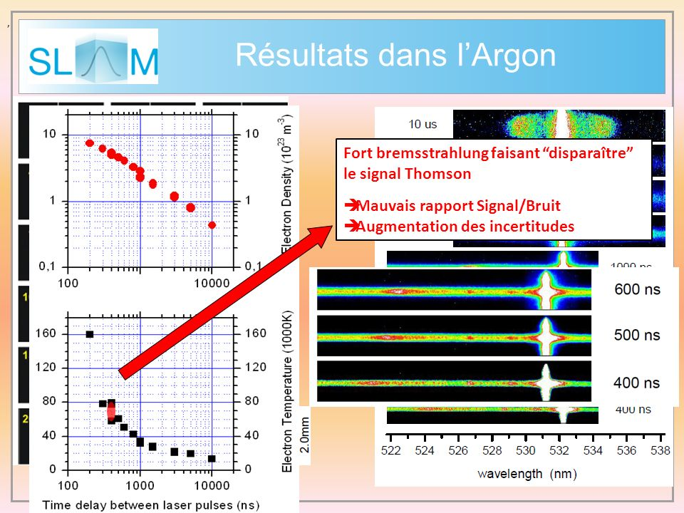 , Fort bremsstrahlung faisant disparaître le signal Thomson Mauvais rapport Signal/Bruit Augmentation des incertitudes Résultats dans lArgon