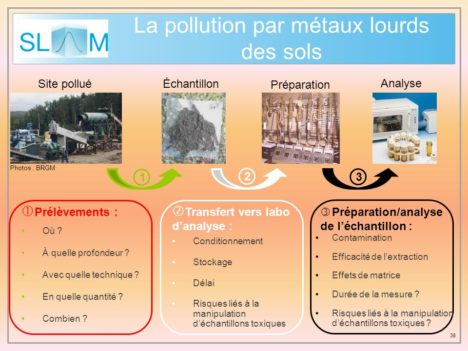 38 La pollution par métaux lourds des sols Site pollué Photos : BRGM Analyse 3 Préparation/analyse de léchantillon : Préparation 2 Transfert vers labo