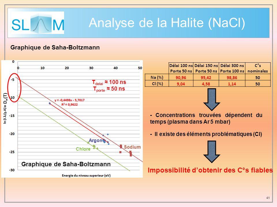 Analyse de la Halite (NaCl) 41 Graphique de Saha-Boltzmann + D (T) Délai 100 ns Porte 50 ns Délai 150 ns Porte 50 ns Délai 300 ns Porte 100 ns C°s nom