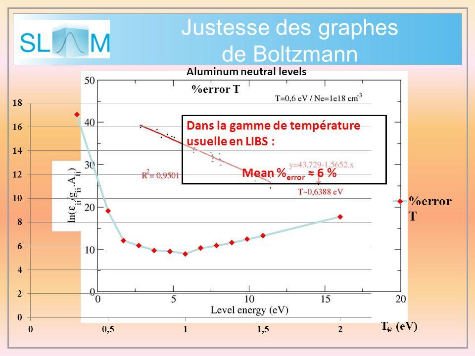 Justesse des graphes de Boltzmann 45 Dans la gamme de température usuelle en LIBS : Mean % error 6 % Aluminum neutral levels