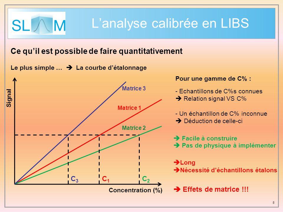 8 Lanalyse calibrée en LIBS Le plus simple … La courbe détalonnage Pour une gamme de C% : - Echantillons de C%s connues Relation signal VS C% - Un éch