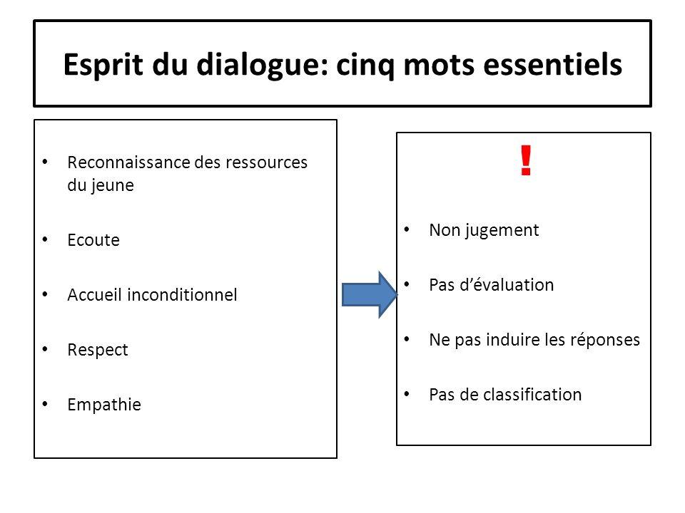 Esprit du dialogue: cinq mots essentiels Reconnaissance des ressources du jeune Ecoute Accueil inconditionnel Respect Empathie .