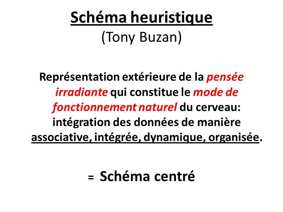 Schéma heuristique (Tony Buzan) Représentation extérieure de la pensée irradiante qui constitue le mode de fonctionnement naturel du cerveau: intégration des données de manière associative, intégrée, dynamique, organisée.