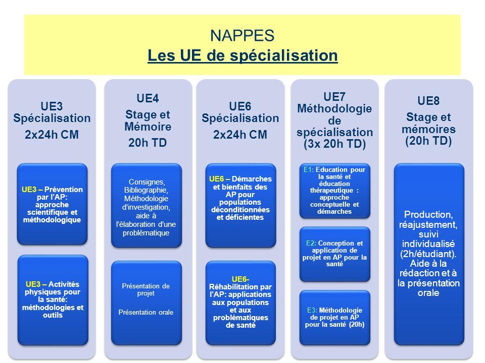 UE3 Spécialisation 2x24h CM UE3 – Prévention par lAP: approche scientifique et méthodologique UE3 – Activités physiques pour la santé: méthodologies e