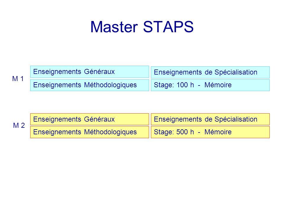 Master STAPS Enseignements Généraux Enseignements Méthodologiques Enseignements de Spécialisation Stage: 100 h - Mémoire Enseignements Généraux Enseignements Méthodologiques Enseignements de Spécialisation Stage: 500 h - Mémoire M 1 M 2