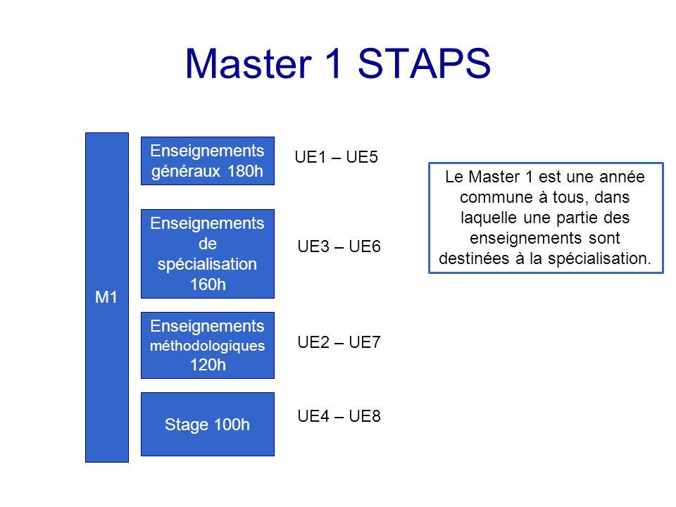 Master 1 STAPS Enseignements généraux 180h Enseignements de spécialisation 160h Enseignements méthodologiques 120h Stage 100h M1 UE1 – UE5 UE3 – UE6 UE2 – UE7 UE4 – UE8 Le Master 1 est une année commune à tous, dans laquelle une partie des enseignements sont destinées à la spécialisation.