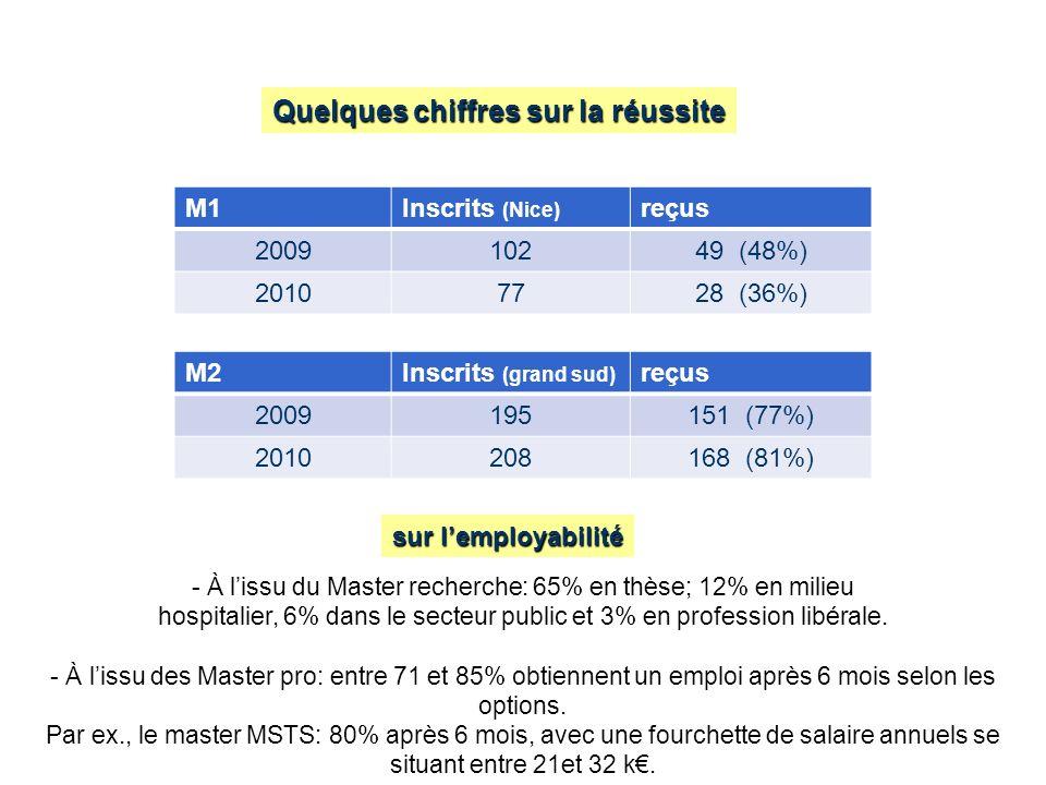 Quelques chiffres sur la réussite M1Inscrits (Nice) reçus 200910249 (48%) 20107728 (36%) M2Inscrits (grand sud) reçus 2009195151 (77%) 2010208168 (81%) sur lemployabilité - À lissu du Master recherche: 65% en thèse; 12% en milieu hospitalier, 6% dans le secteur public et 3% en profession libérale.