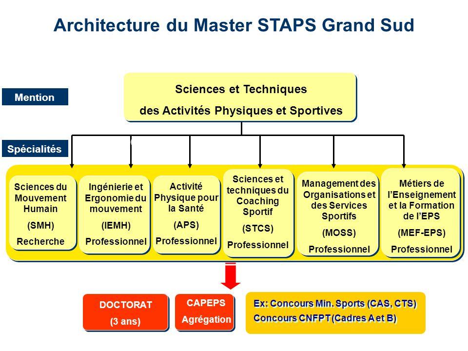 Architecture du Master STAPS Grand Sud CAPEPS Agrégation DOCTORAT (3 ans) Ex: Concours Min. Sports (CAS, CTS) Concours CNFPT (Cadres A et B) Sciences