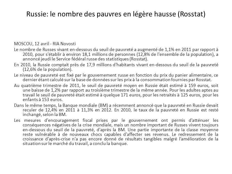 Russie: le nombre des pauvres en légère hausse (Rosstat) MOSCOU, 12 avril - RIA Novosti Le nombre de Russes vivant en-dessous du seuil de pauvreté a augmenté de 1,1% en 2011 par rapport à 2010, pour s établir à environ 18,1 millions de personnes (12,8% de l ensemble de la population), a annoncé jeudi le Service fédéral russe des statistiques (Rosstat).