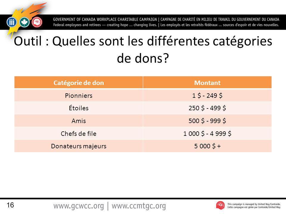 Outil : Quelles sont les différentes catégories de dons.