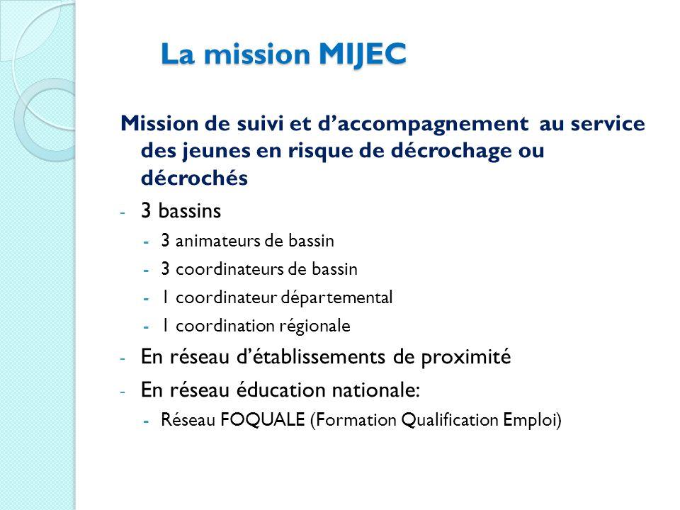 La mission MIJEC Mission de suivi et daccompagnement au service des jeunes en risque de décrochage ou décrochés - 3 bassins -3 animateurs de bassin -3